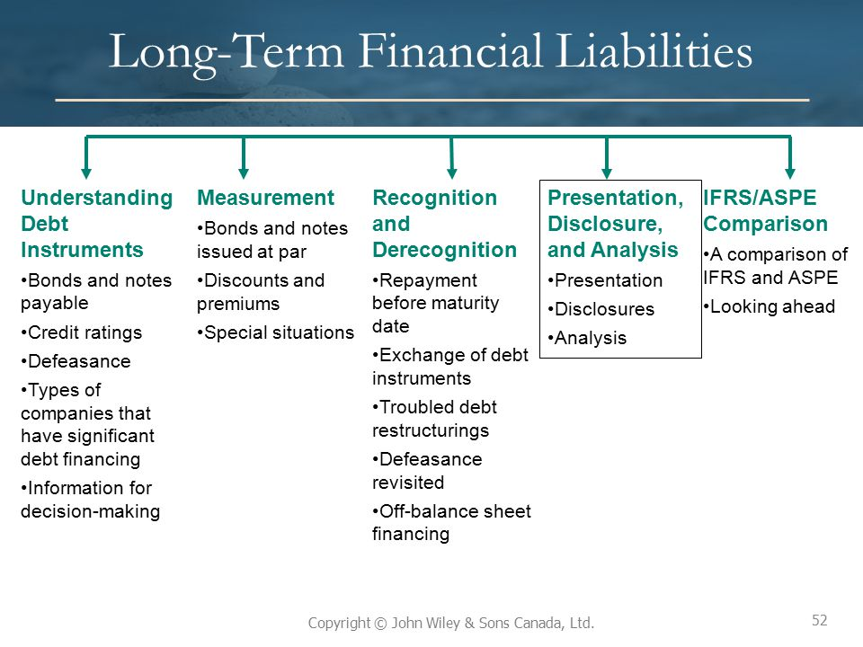 52 Copyright © John Wiley & Sons Canada, Ltd. Long-Term Financial Liabilities 52 Understanding Debt Instruments Bonds and notes payable Credit ratings