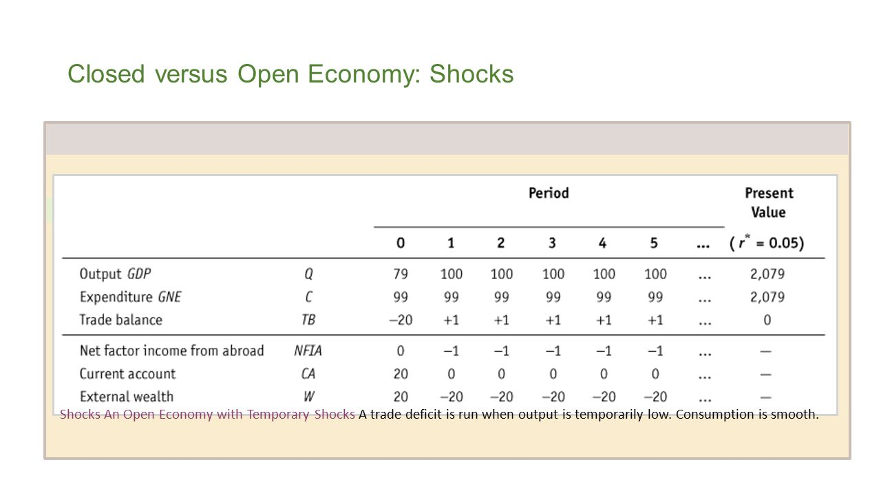 Closed versus Open Economy: Shocks TABLE 6-2 A Closed Economy with Temporary Shocks Output equals consumption.