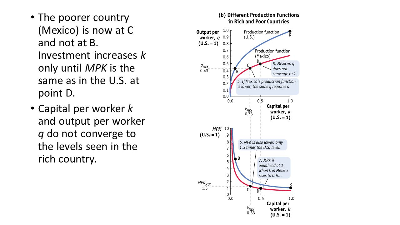 This is called the Lucas paradox from Nobel laureate Robert Lucas' article Why Doesn't Capital Flow from Rich to Poor Countries? Lucas noted that if international financial markets are open to free movements of resources, then investment goods should flow from rich to poor countries and investment should be very low in wealthy countries.