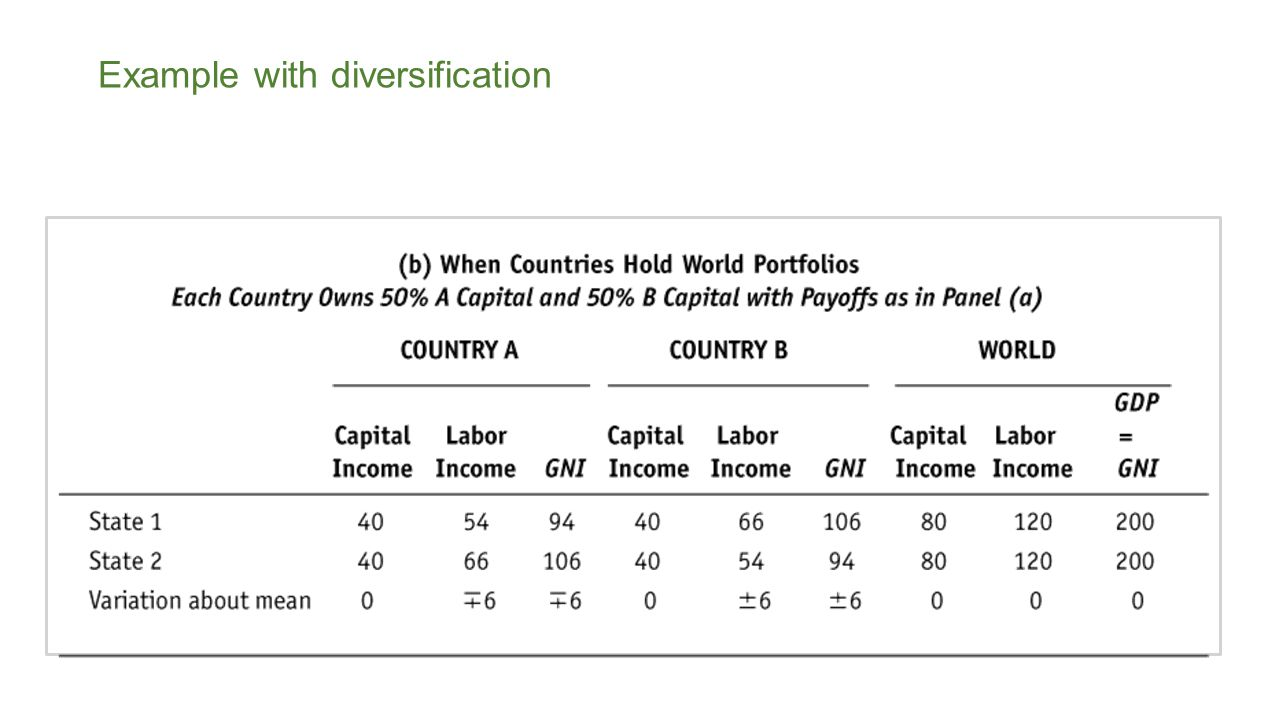 What happens if each country owns 100 percent of other country's capital stock.