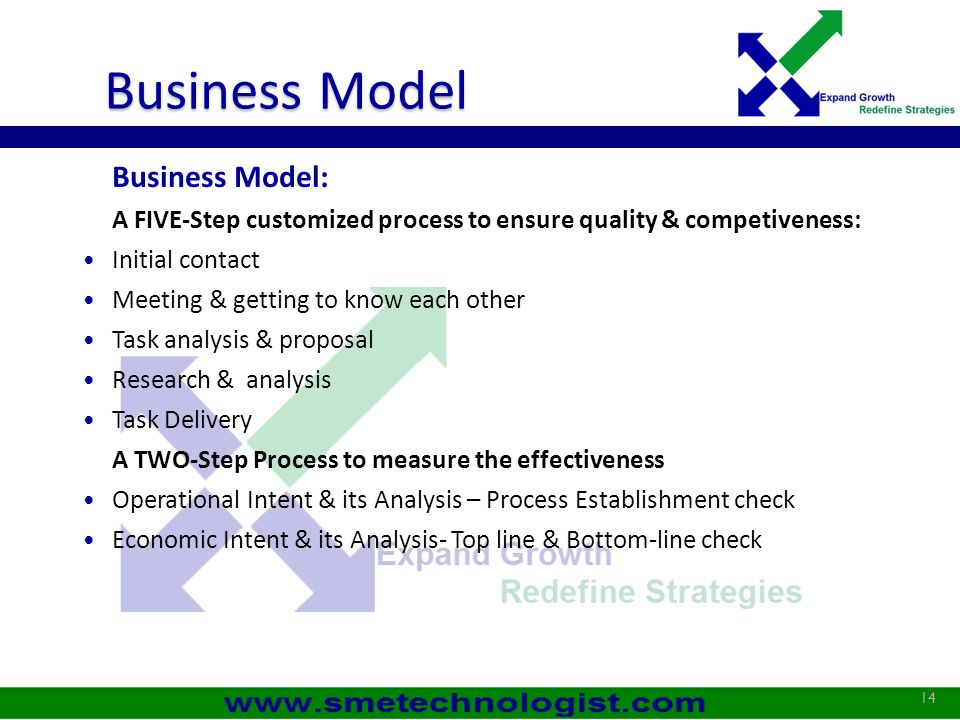 Business Model Business Model: A FIVE-Step customized process to ensure quality & competiveness: Initial contact Meeting & getting to know each other