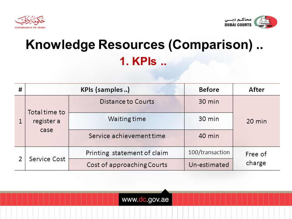 Knowledge Resources (Comparison).. 1. KPIs..