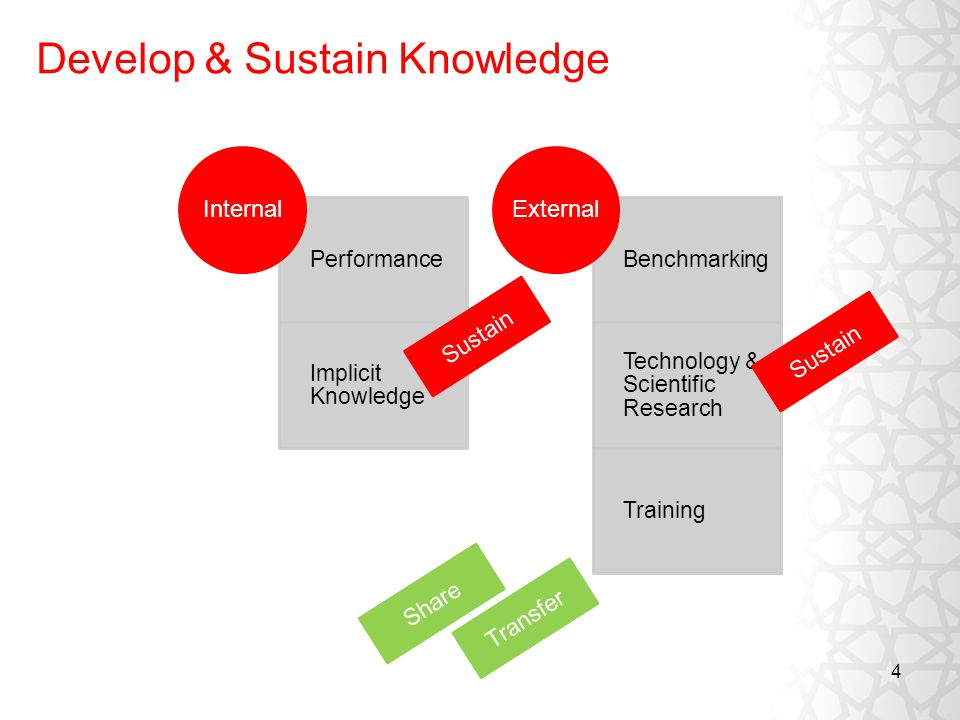 4 Develop & Sustain Knowledge Performance Implicit Knowledge Internal Benchmarking Technology & Scientific Research Training External Sustain Share Transfer