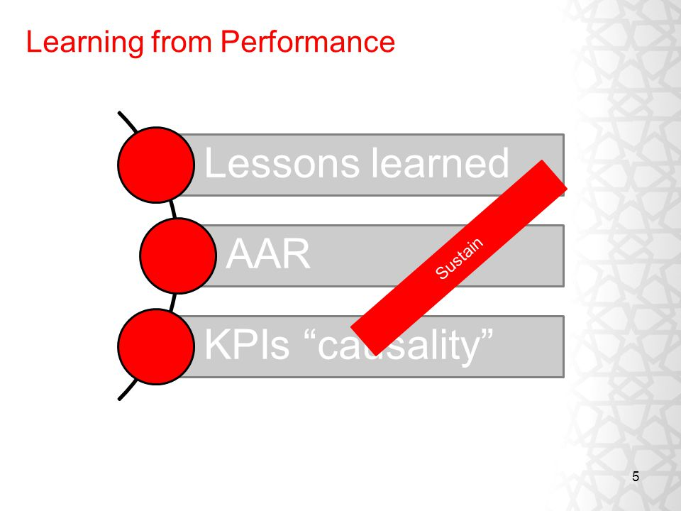 5 Learning from Performance Lessons learned AAR KPIs causality Sustain