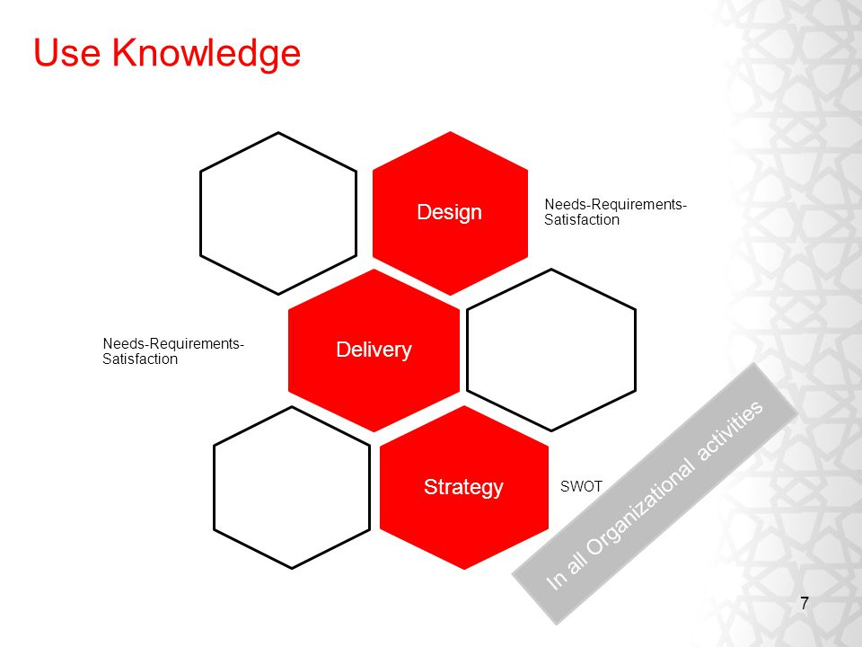 7 Use Knowledge Design Needs-Requirements- Satisfaction Delivery Strategy SWOT Needs-Requirements- Satisfaction In all Organizational activities