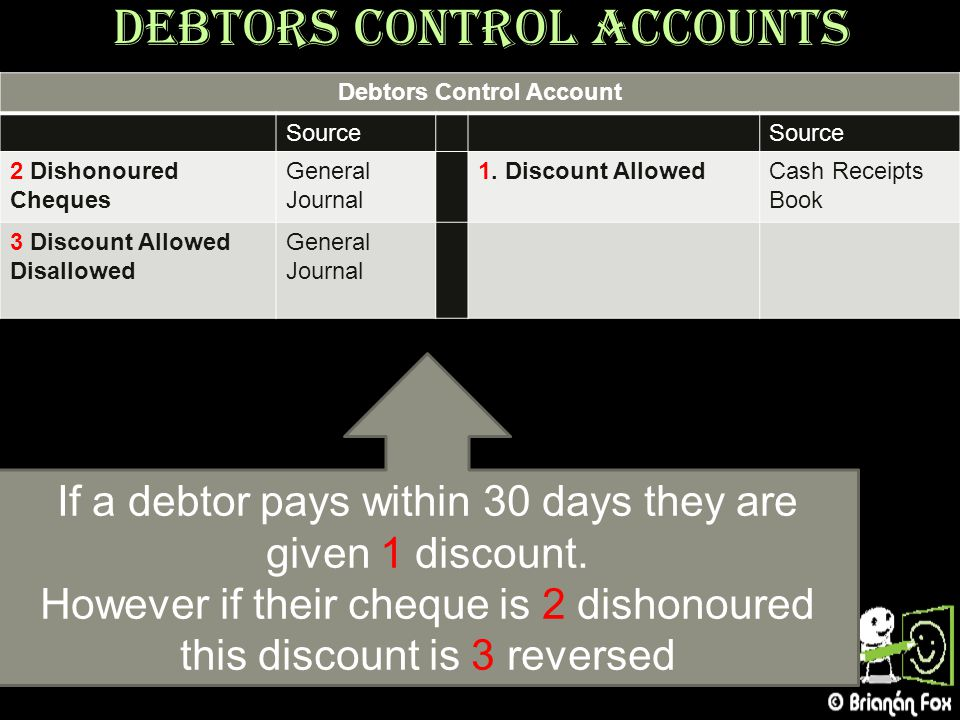 Debtors Control Accounts Debtors Control Account Source 2 Dishonoured Cheques General Journal 1. Discount AllowedCash Receipts Book 3 Discount Allowed