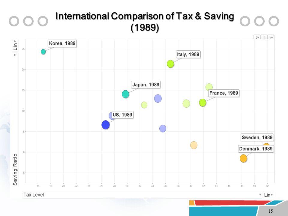 15 International Comparison of Tax & Saving (1989)