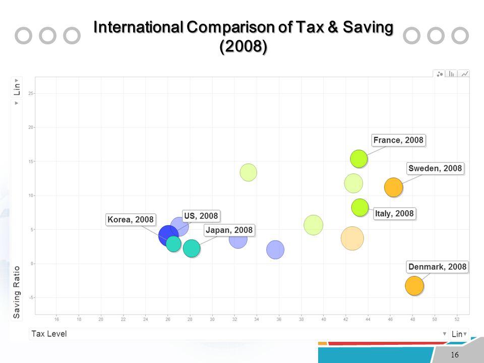 16 International Comparison of Tax & Saving (2008)