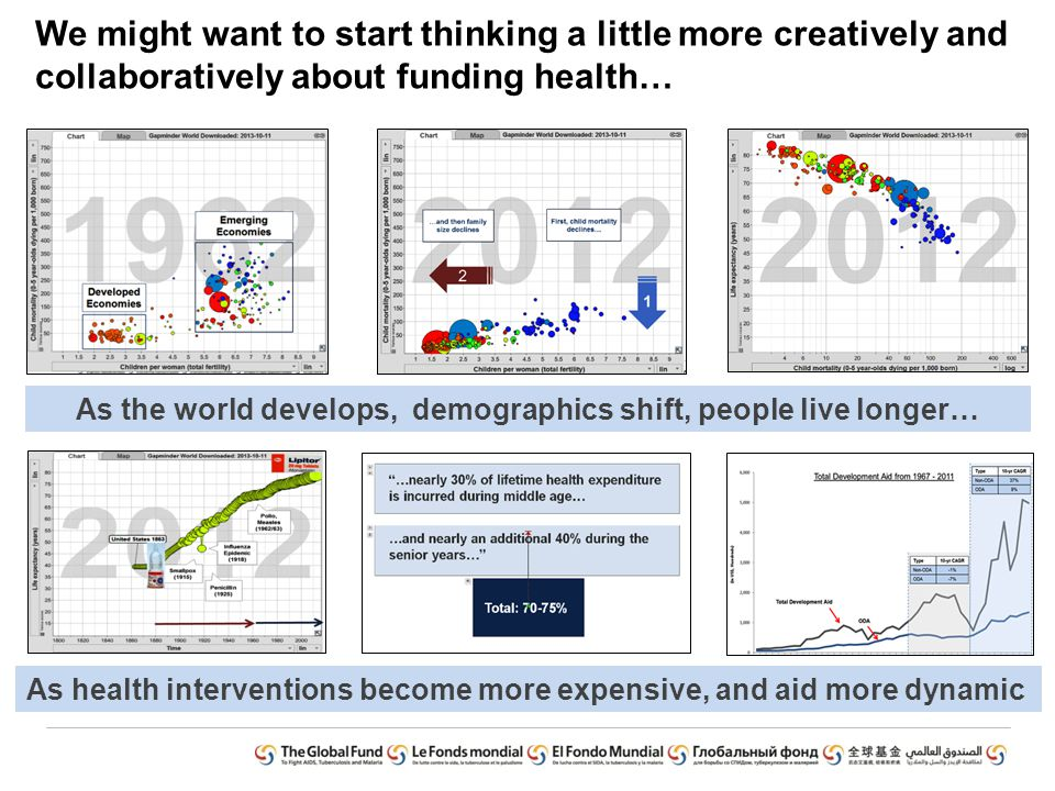 As the world develops, demographics shift, people live longer… As health interventions become more expensive, and aid more dynamic We might want to start thinking a little more creatively and collaboratively about funding health…