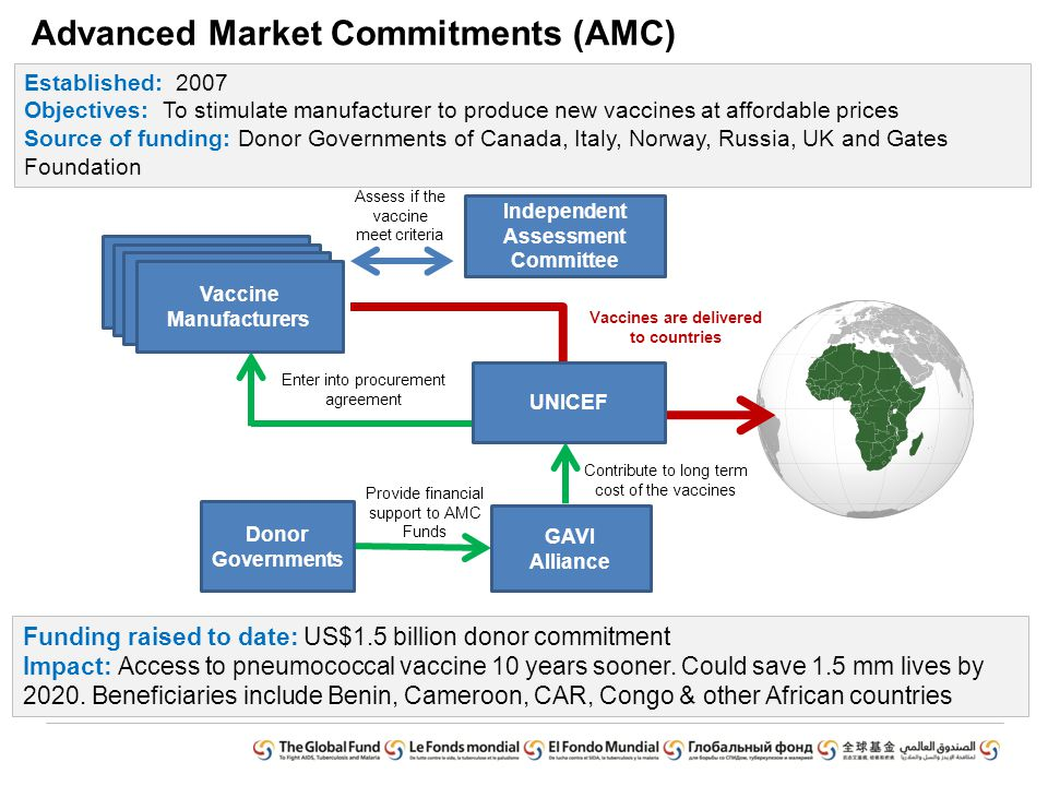 Advanced Market Commitments (AMC) Established: 2007 Objectives: To stimulate manufacturer to produce new vaccines at affordable prices Source of funding: Donor Governments of Canada, Italy, Norway, Russia, UK and Gates Foundation Funding raised to date: US$1.5 billion donor commitment Impact: Access to pneumococcal vaccine 10 years sooner.