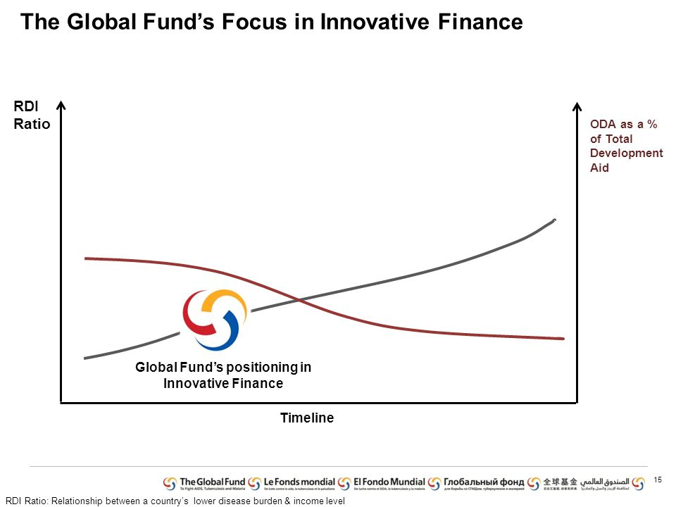 The Global Fund's Focus in Innovative Finance 15 RDI Ratio ODA as a % of Total Development Aid Global Fund's positioning in Innovative Finance RDI Ratio: Relationship between a country's lower disease burden & income level Timeline