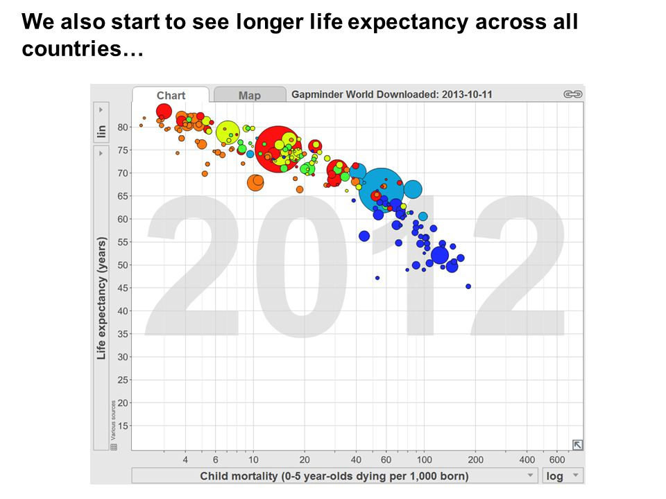 We also start to see longer life expectancy across all countries…