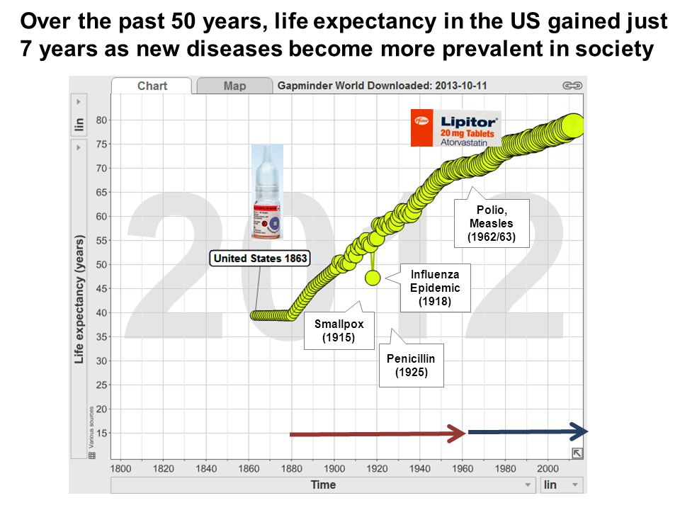 Over the past 50 years, life expectancy in the US gained just 7 years as new diseases become more prevalent in society Smallpox (1915) Influenza Epidemic (1918) Penicillin (1925) Polio, Measles (1962/63)