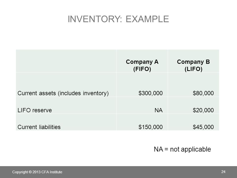 INVENTORY: EXAMPLE Company A (FIFO) Company B (LIFO) Current assets (includes inventory)$300,000$80,000 LIFO reserveNA$20,000 Current liabilities$150,000$45,000 Copyright © 2013 CFA Institute 24 NA = not applicable