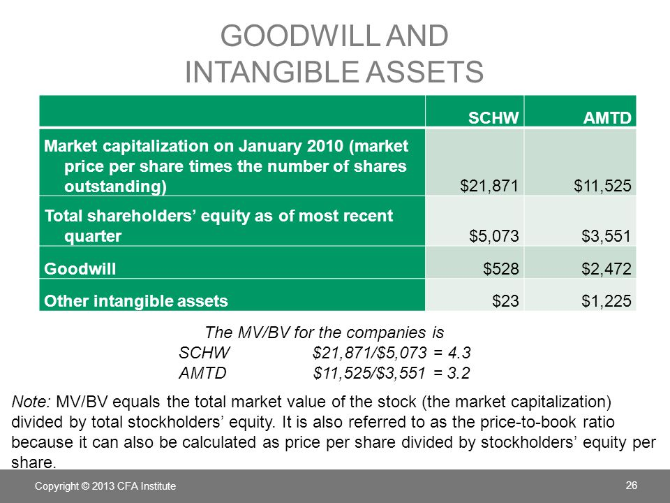 GOODWILL AND INTANGIBLE ASSETS SCHWAMTD Market capitalization on January 2010 (market price per share times the number of shares outstanding)$21,871$11,525 Total shareholders' equity as of most recent quarter$5,073$3,551 Goodwill$528$2,472 Other intangible assets$23$1,225 Copyright © 2013 CFA Institute 26 The MV/BV for the companies is SCHW$21,871/$5,073 = 4.3 AMTD$11,525/$3,551 = 3.2 Note: MV/BV equals the total market value of the stock (the market capitalization) divided by total stockholders' equity.