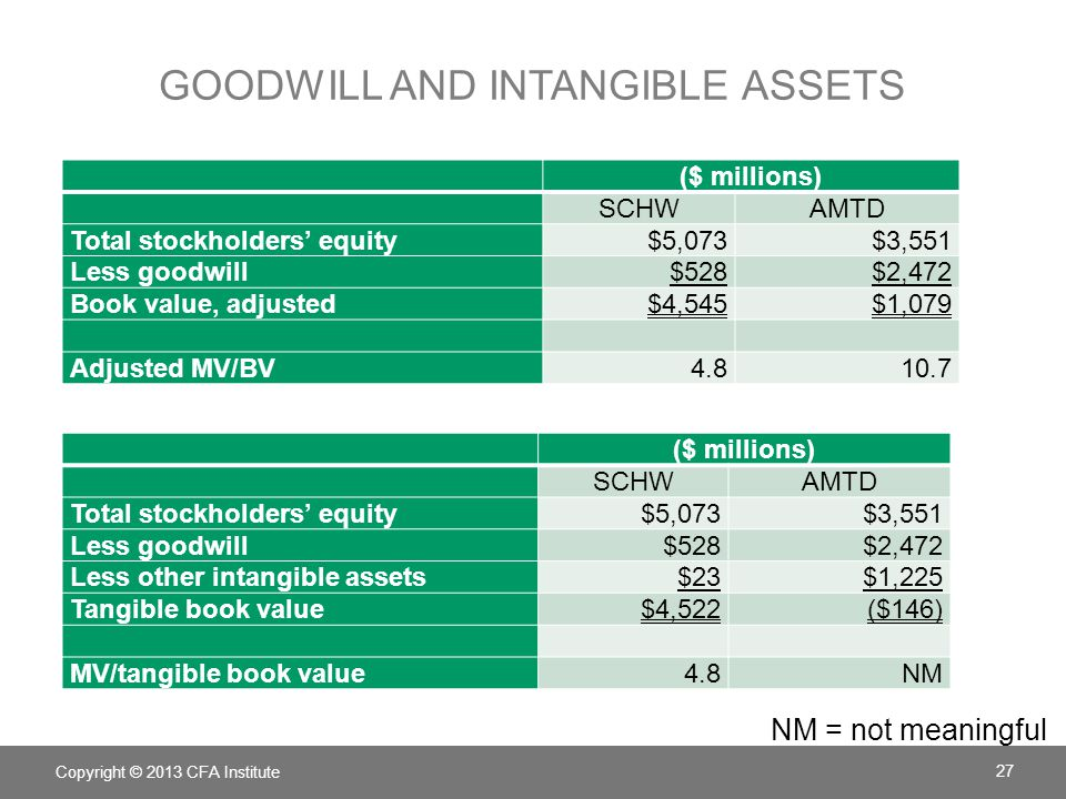 GOODWILL AND INTANGIBLE ASSETS Copyright © 2013 CFA Institute 27 ($ millions) SCHWAMTD Total stockholders' equity $5,073$3,551 Less goodwill $528$2,472 Book value, adjusted $4,545$1,079 Adjusted MV/BV4.810.7 ($ millions) SCHWAMTD Total stockholders' equity$5,073$3,551 Less goodwill$528$2,472 Less other intangible assets$23$1,225 Tangible book value$4,522($146) MV/tangible book value4.8NM NM = not meaningful