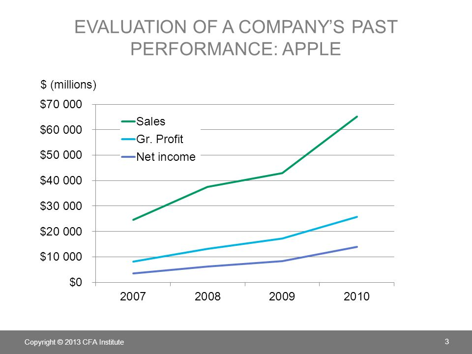 EVALUATION OF A COMPANY'S PAST PERFORMANCE: APPLE Copyright © 2013 CFA Institute 3 $ (millions)