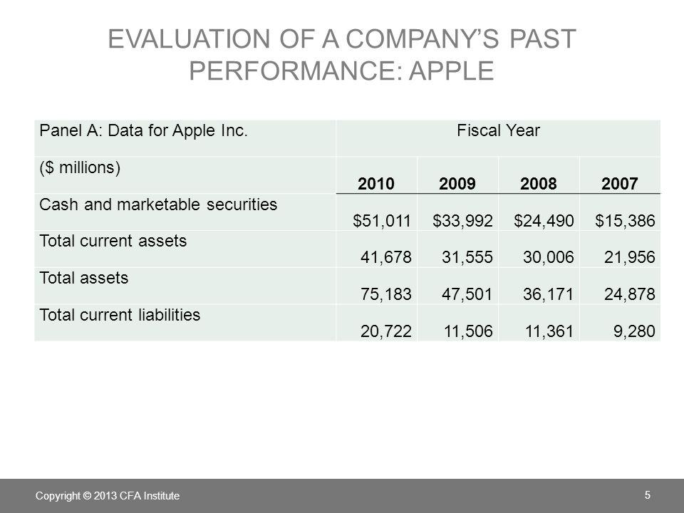 EVALUATION OF A COMPANY'S PAST PERFORMANCE: APPLE Copyright © 2013 CFA Institute 5 Panel A: Data for Apple Inc.Fiscal Year ($ millions) 2010200920082007 Cash and marketable securities $51,011$33,992$24,490$15,386 Total current assets 41,67831,55530,00621,956 Total assets 75,18347,50136,17124,878 Total current liabilities 20,72211,50611,3619,280