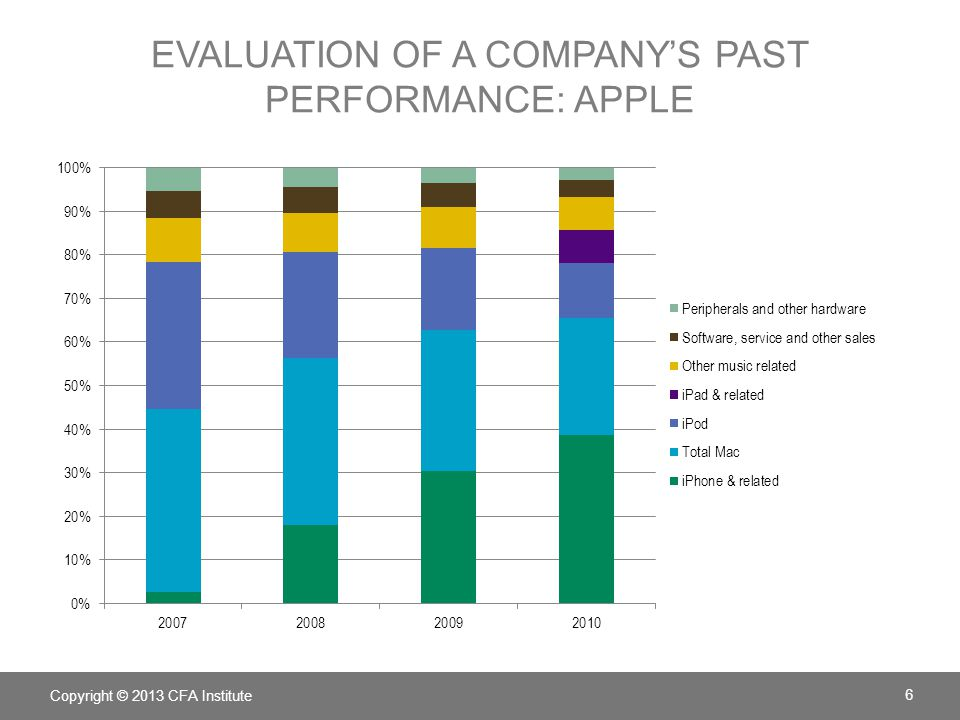 EVALUATION OF A COMPANY'S PAST PERFORMANCE: APPLE Copyright © 2013 CFA Institute 6