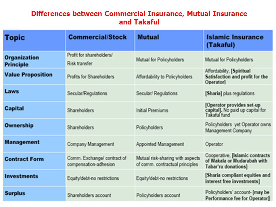 Differences between Commercial Insurance, Mutual Insurance and Takaful