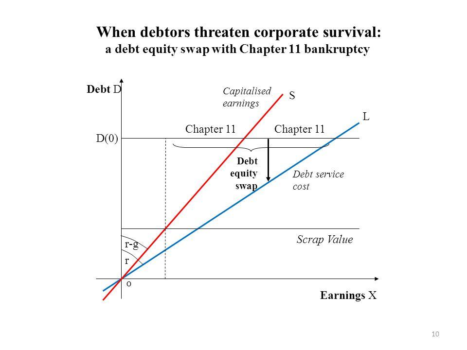 Scrap Value L Capitalised earnings Debt D r D(0) Debt equity swap Chapter 11 Earnings X S Debt service cost When debtors threaten corporate survival: a debt equity swap with Chapter 11 bankruptcy 10