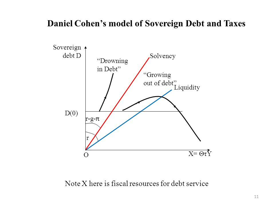 Note X here is fiscal resources for debt service Daniel Cohen's model of Sovereign Debt and Taxes r-g -π D(0) Sovereign debt D X= ΘτY Growing out of debt Drowning in Debt O Solvency Liquidity r 11