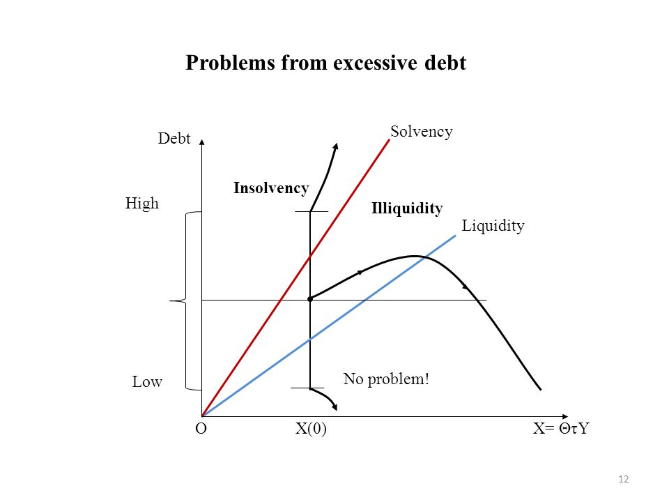 Problems from excessive debt X(0) No problem! Debt X= ΘτY Illiquidity Insolvency O Solvency Liquidity High Low 12