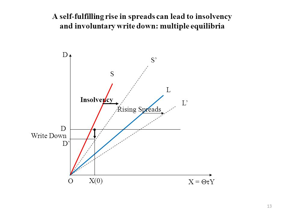 A self-fulfilling rise in spreads can lead to insolvency and involuntary write down: multiple equilibria S' L L' D' Insolvency D D O S Rising Spreads Write Down X(0) 13 X = ΘτY