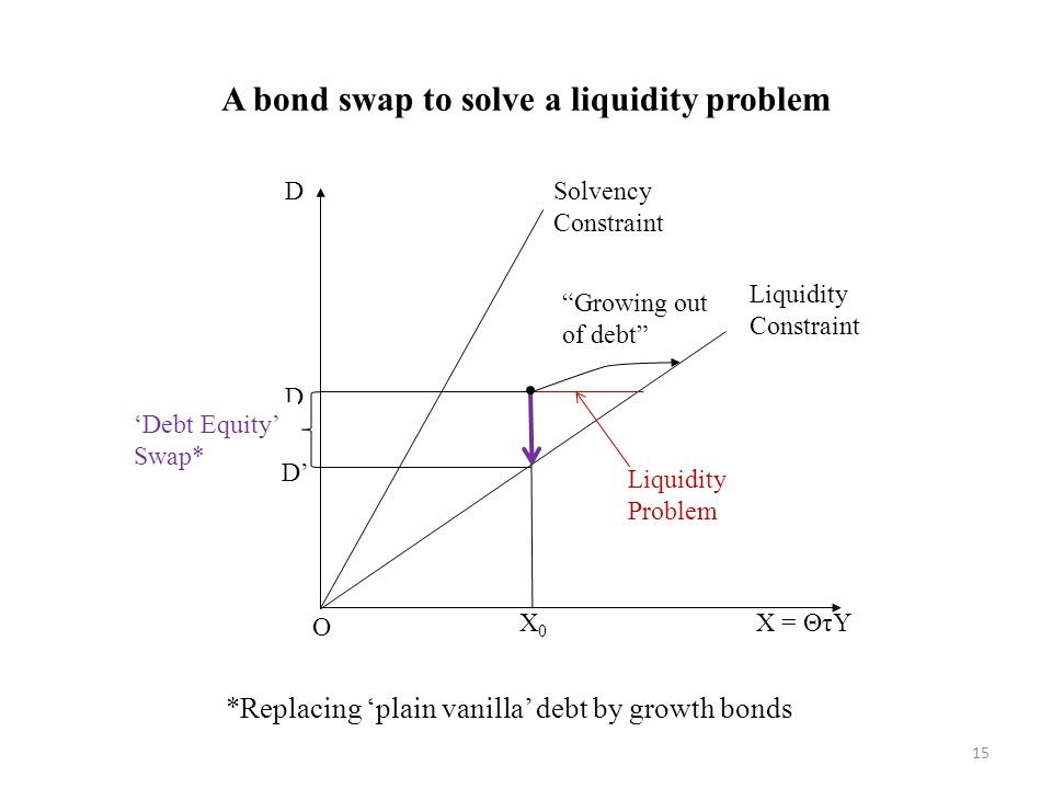 A bond swap to solve a liquidity problem *Replacing 'plain vanilla' debt by growth bonds D' D D X = ΘτY Growing out of debt O Solvency Constraint Liquidity Constraint 'Debt Equity' Swap* Liquidity Problem X0X0 15