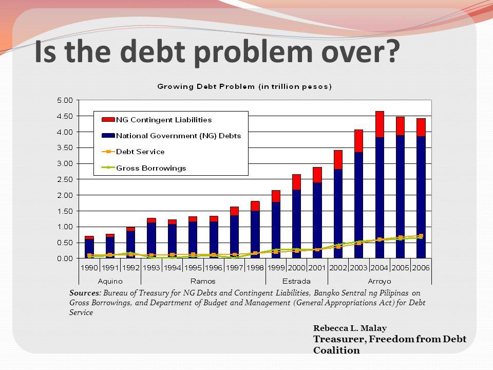 The 14 th Congress Philippine Debt Audit Campaign Rebecca L.