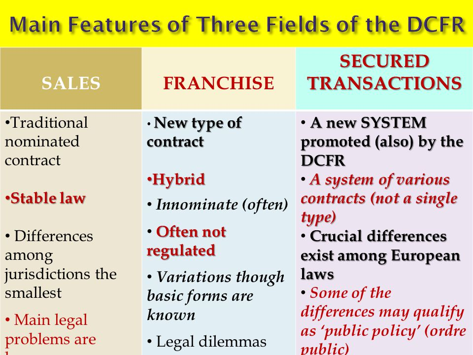 SALESFRANCHISE SECURED TRANSACTIONS Traditional nominated contract Stable law Stable law Differences among jurisdictions the smallest Main legal problems are known New type of contract Hybrid Hybrid Innominate (often) Often not regulated Variations though basic forms are known Legal dilemmas exist A new SYSTEM promoted (also) by the DCFR A system of various contracts (not a single type) Crucial differences exist among European laws Some of the differences may qualify as 'public policy' (ordre public)
