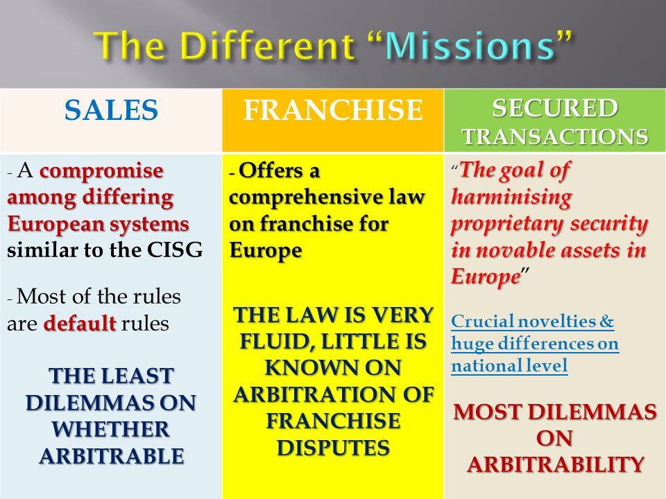SALESFRANCHISE SECURED TRANSACTIONS compromise among differing European systems - A compromise among differing European systems similar to the CISG default - Most of the rules are default rules THE LEAST DILEMMAS ON WHETHER ARBITRABLE - Offers a comprehensive law on franchise for Europe THE LAW IS VERY FLUID, LITTLE IS KNOWN ON ARBITRATION OF FRANCHISE DISPUTES The goal of harminising proprietary security in novable assets in Europe The goal of harminising proprietary security in novable assets in Europe Crucial novelties & huge differences on national level MOST DILEMMAS ON ARBITRABILITY