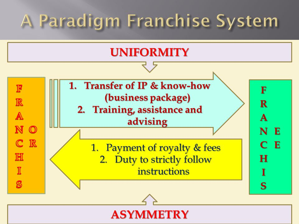 1 1.Transfer of IP & know-how (business package) 2.Training, assistance and advising 1.Payment of royalty & fees 2.Duty to strictly follow instructions UNIFORMITY ASYMMETRY