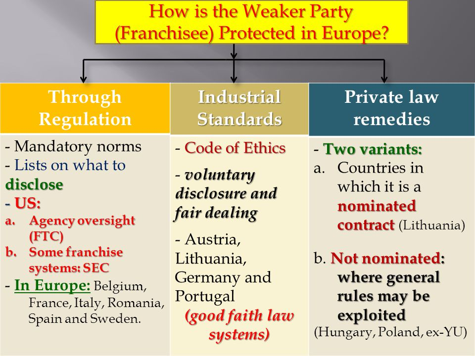 How is the Weaker Party (Franchisee) Protected in Europe.