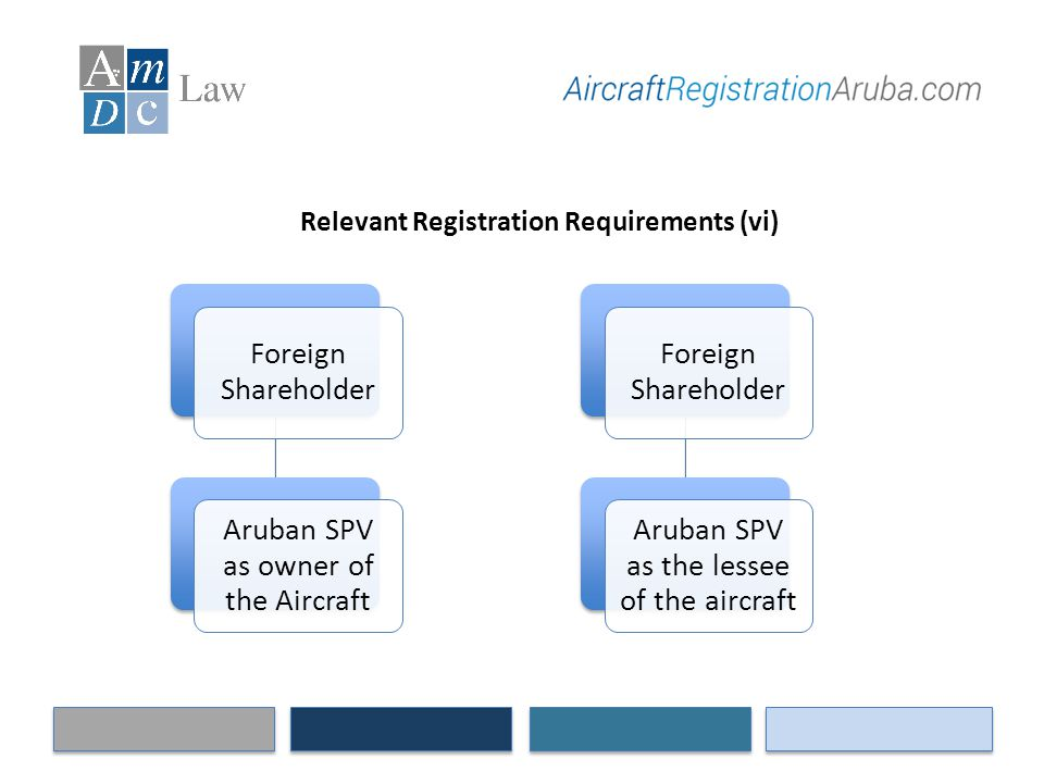 Relevant Registration Requirements (vi) Foreign Shareholder Aruban SPV as owner of the Aircraft Foreign Shareholder Aruban SPV as the lessee of the ai