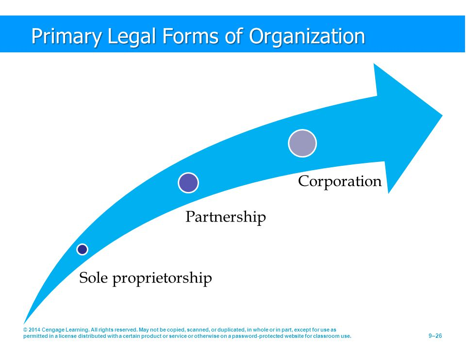 Primary Legal Forms of Organization Sole proprietorship Partnership Corporation © 2014 Cengage Learning. All rights reserved. May not be copied, scann