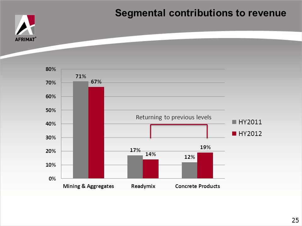 Segmental contributions to revenue 25 Returning to previous levels