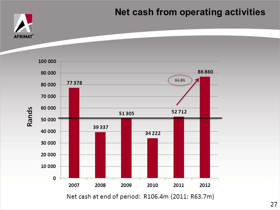 Rands 64.8% 27 Net cash from operating activities Net cash at end of period: R106.4m (2011: R63.7m)