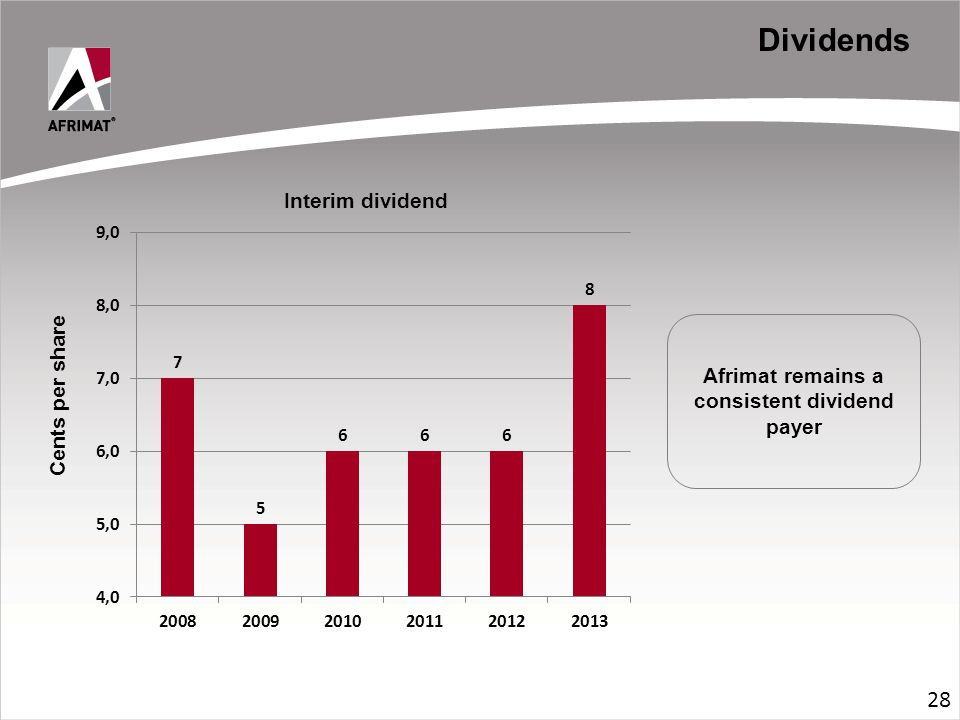 Dividends Afrimat remains a consistent dividend payer Cents per share 28
