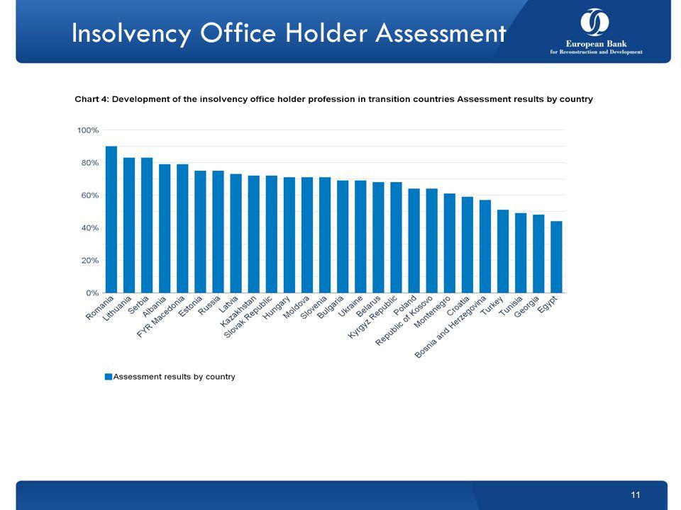 Insolvency Office Holder Assessment 11