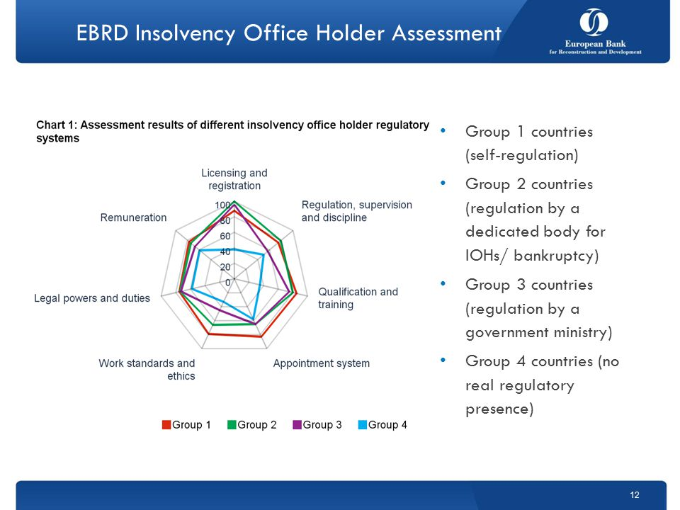 EBRD Insolvency Office Holder Assessment Group 1 countries (self-regulation) Group 2 countries (regulation by a dedicated body for IOHs/ bankruptcy) Group 3 countries (regulation by a government ministry) Group 4 countries (no real regulatory presence) 12