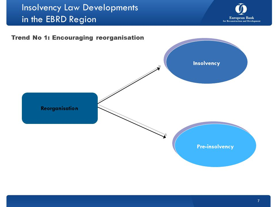 Insolvency Law Developments in the EBRD Region 7 Reorganisation Insolvency Pre-insolvency Trend No 1: Encouraging reorganisation