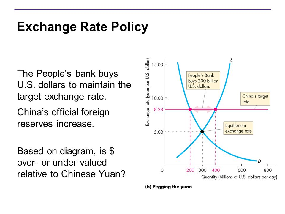 Exchange Rate Policy The People's bank buys U.S. dollars to maintain the target exchange rate. China's official foreign reserves increase. Based on di