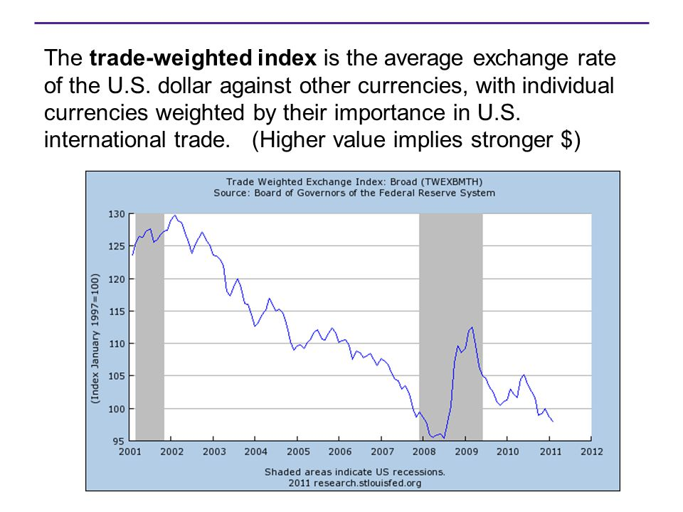 The trade-weighted index is the average exchange rate of the U.S. dollar against other currencies, with individual currencies weighted by their import