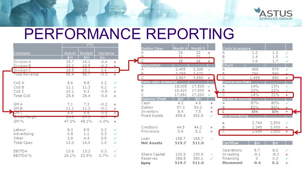 © 2014 Copyright line of Astus Services Group PERFORMANCE REPORTING YTD CompanyActualBudgetVariance $m Division A15.716.1-0.4  Division B22.222.5-0.3