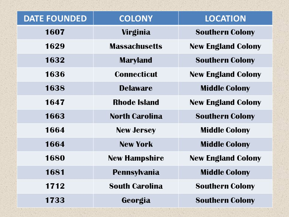 DATE FOUNDEDCOLONYLOCATION 1607VirginiaSouthern Colony 1629MassachusettsNew England Colony 1632MarylandSouthern Colony 1636ConnecticutNew England Colo