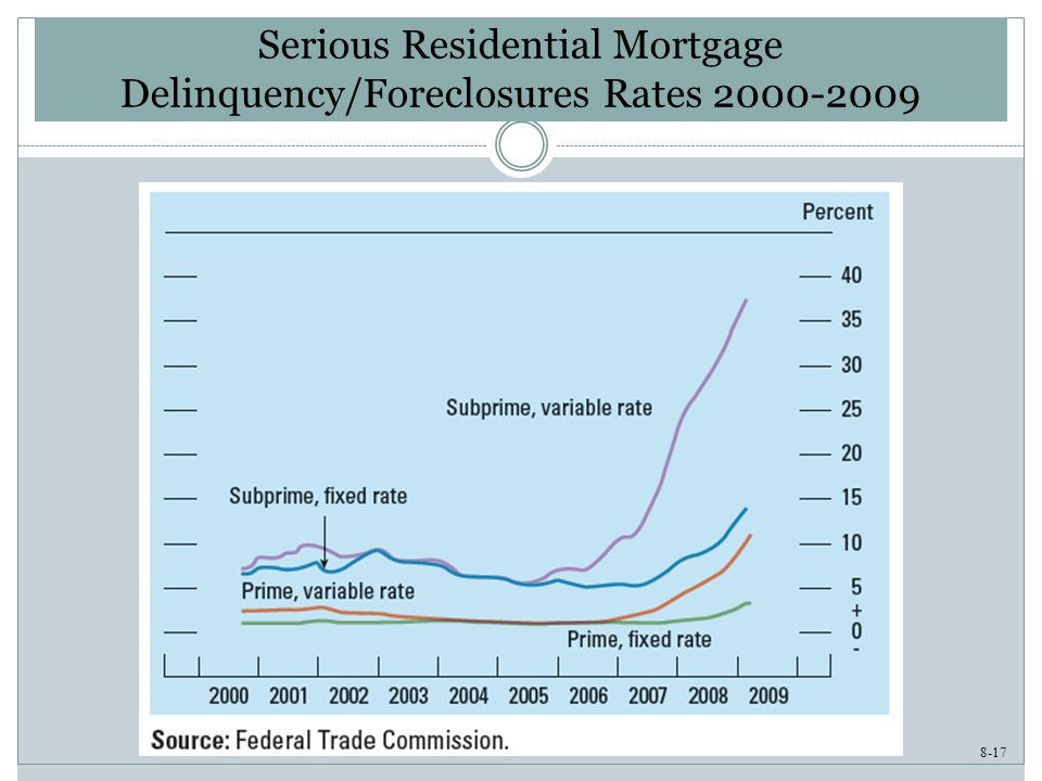 8-17 Serious Residential Mortgage Delinquency/Foreclosures Rates 2000-2009