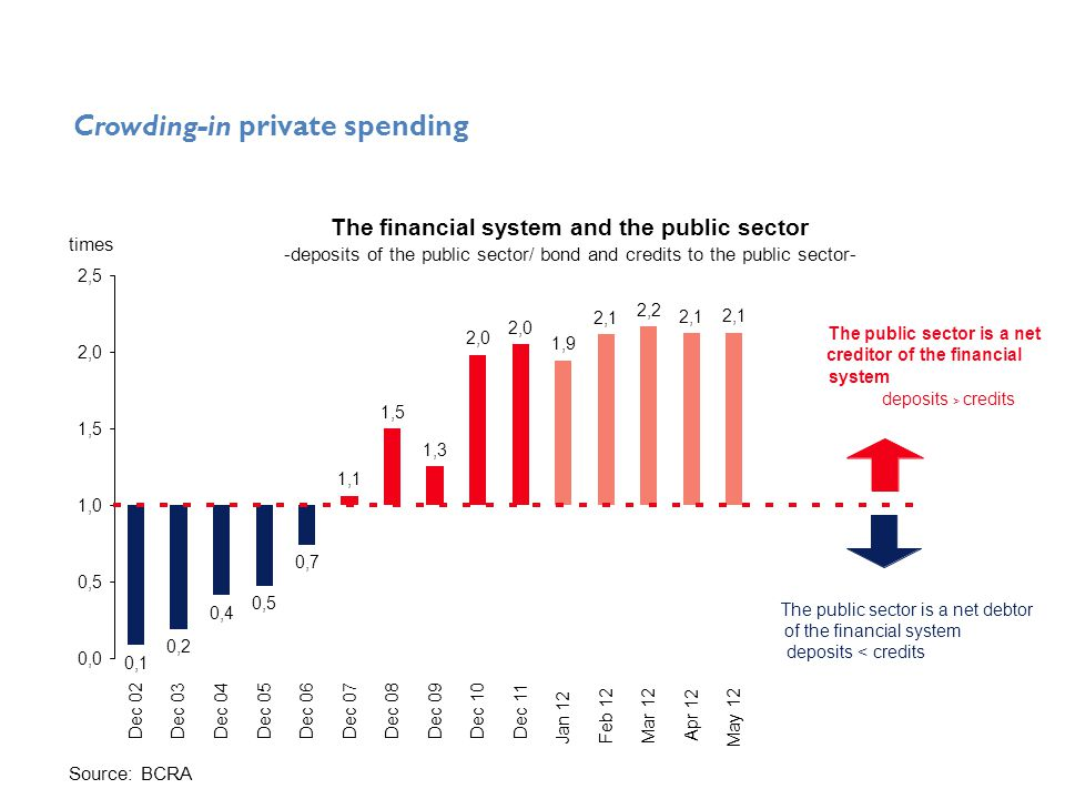 Crowding-in private spending