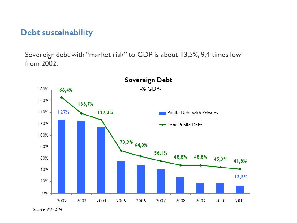 Sovereign debt with market risk to GDP is about 13,5%, 9,4 times low from 2002.