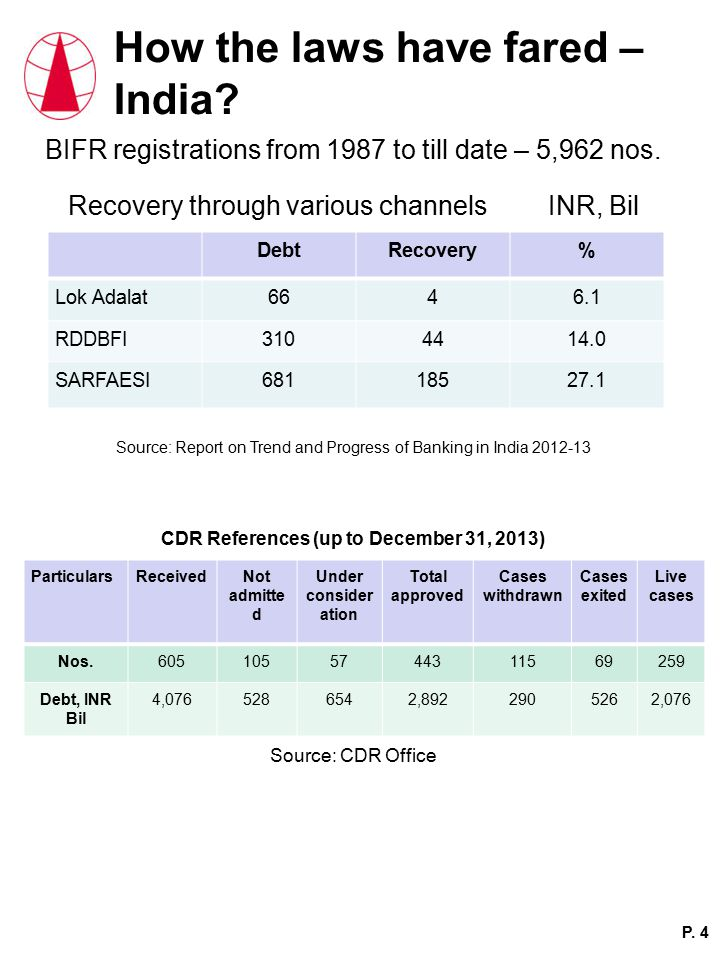 How the laws have fared – India. BIFR registrations from 1987 to till date – 5,962 nos.